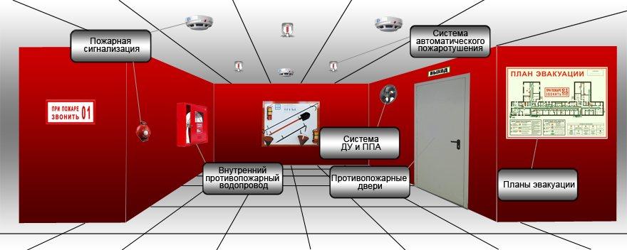 Методические Рекомендации По Организации Проведения Проверок в Области Пожарной Безопасности!
