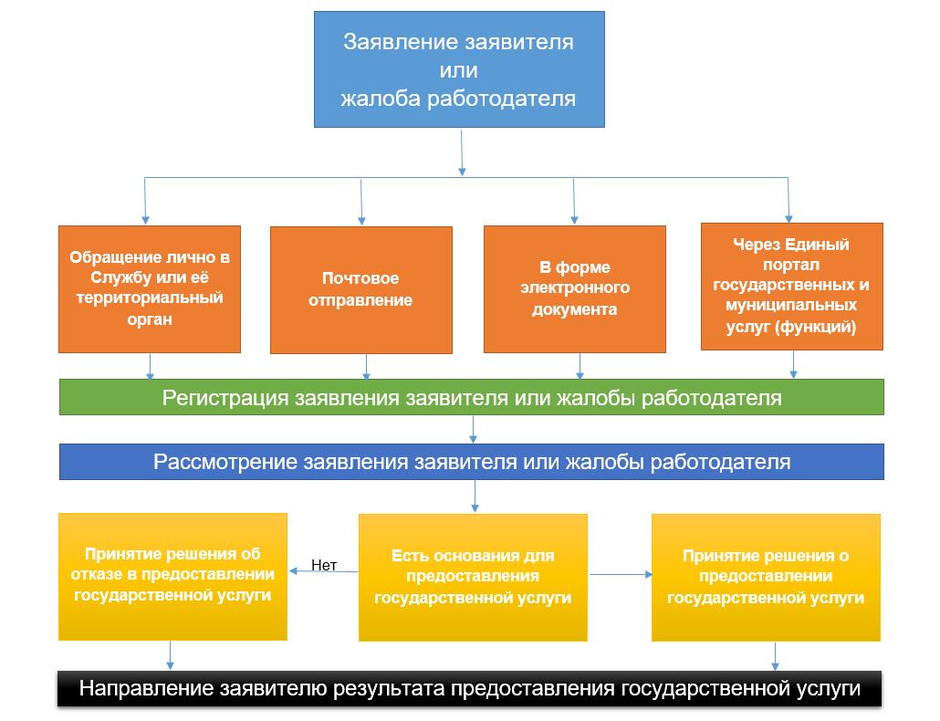 схема рассмотрения разногласий по проведению соут
