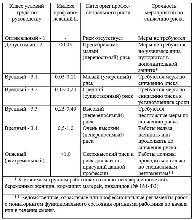 категории профессионального риска