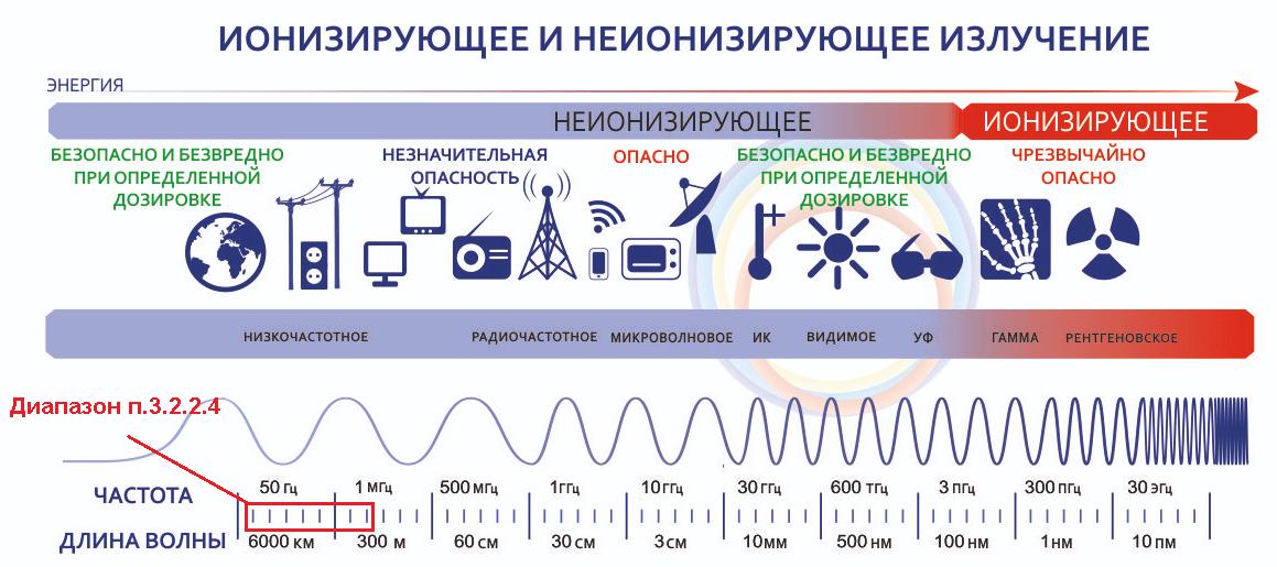 диапазон волн эмп