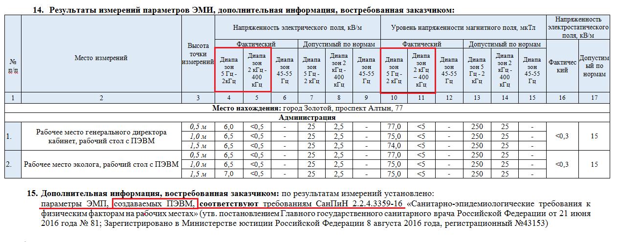 результаты измерений параметров ЭМИ