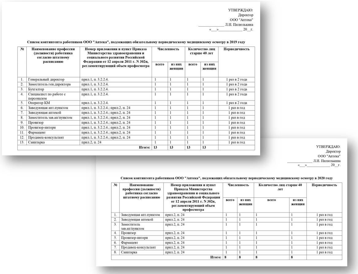 Список контингента по приказу 302н
