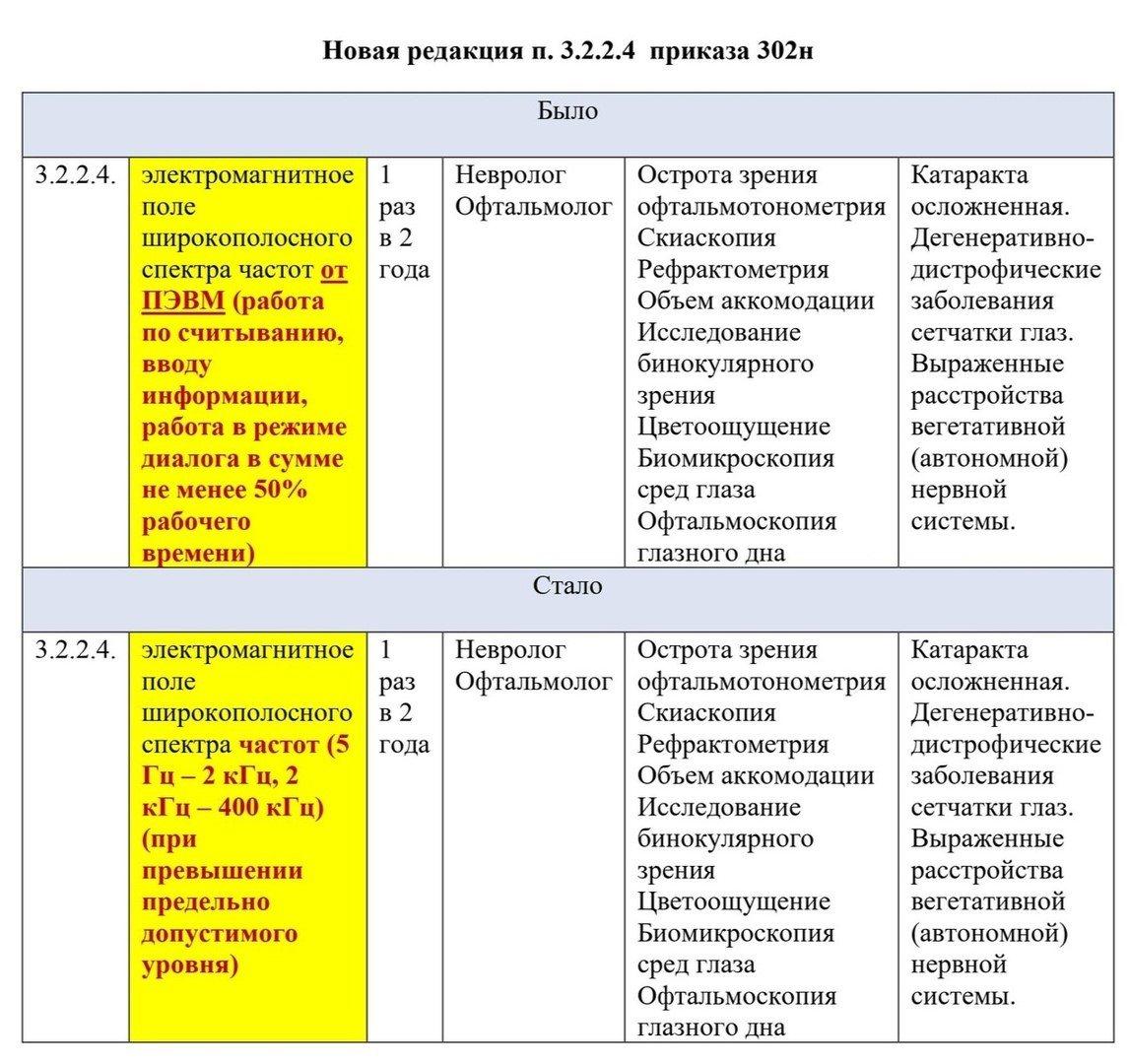 приказ 302н в новой редакции - таблица 1