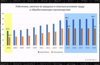 статистика травматизма в россии